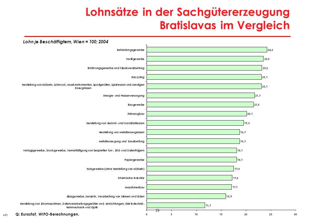 29 Lohnsätze in der Sachgütererzeugung Bratislavas im Vergleich 453 Lohn je Beschäftigtem, Wien = 100; 2004 Q: Eurostat, WIFO-Berechnungen.