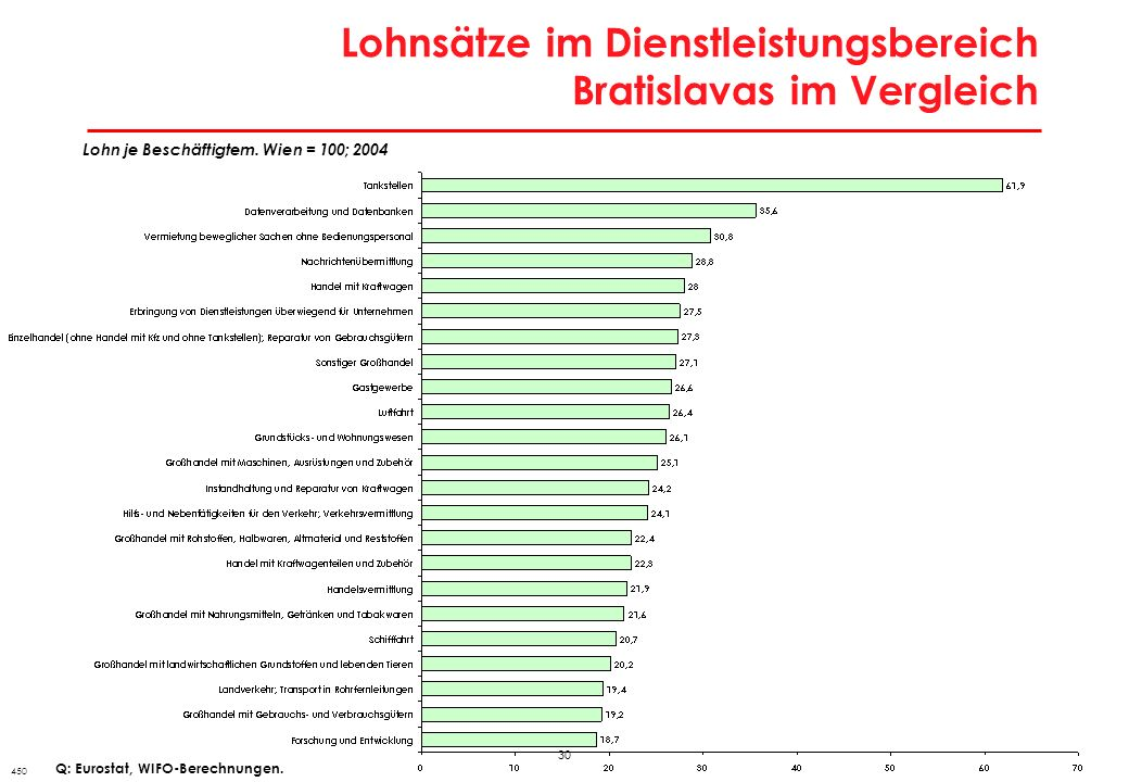 30 Lohnsätze im Dienstleistungsbereich Bratislavas im Vergleich 450 Lohn je Beschäftigtem. Wien = 100; 2004 Q: Eurostat, WIFO-Berechnungen.