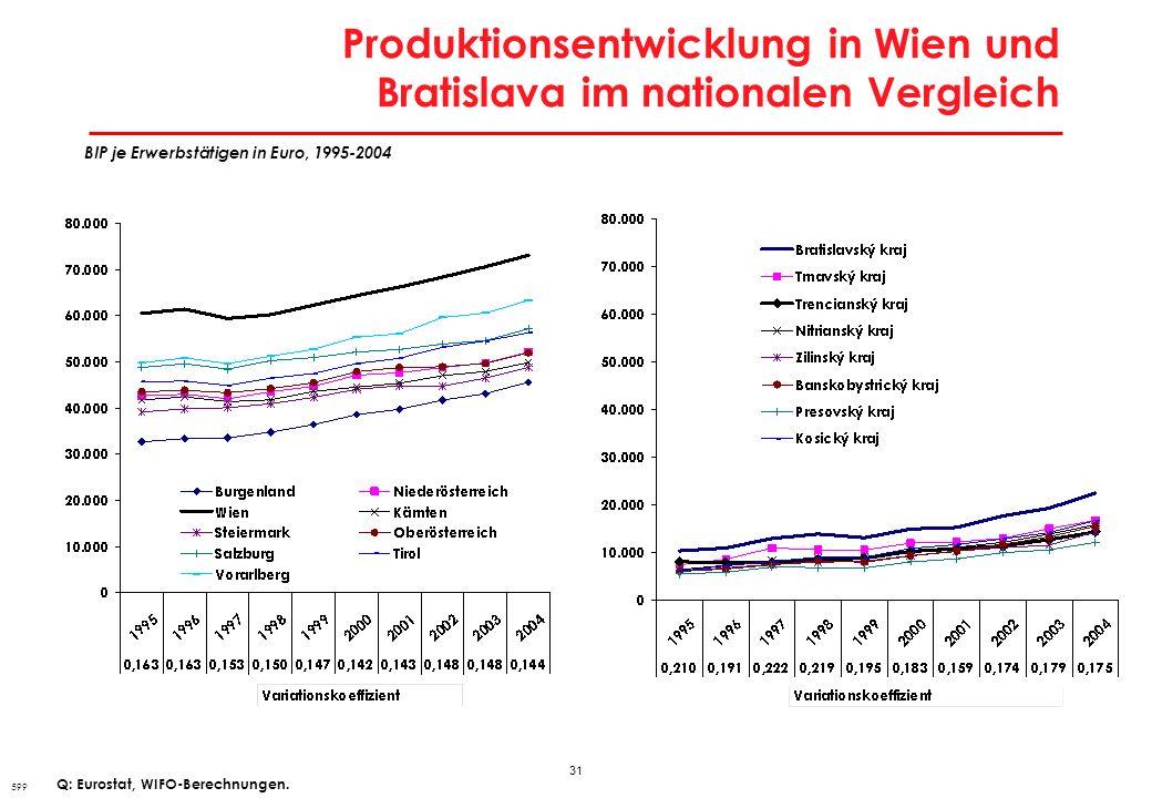 31 Produktionsentwicklung in Wien und Bratislava im nationalen Vergleich 599 BIP je Erwerbstätigen in Euro, 1995-2004 Q: Eurostat, WIFO-Berechnungen.