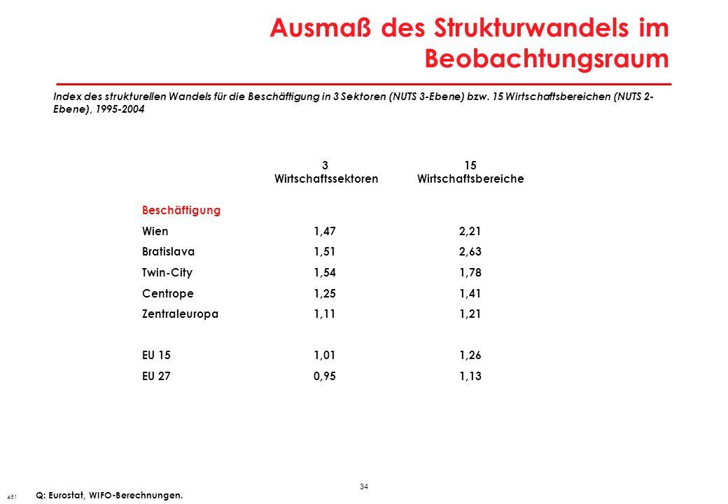 34 Ausmaß des Strukturwandels im Beobachtungsraum 451 Index des strukturellen Wandels für die Beschäftigung in 3 Sektoren (NUTS 3-Ebene) bzw. 15 Wirts