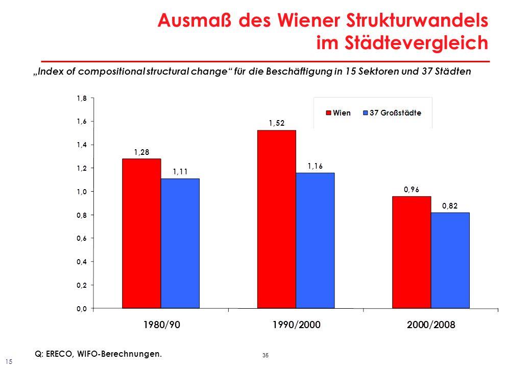 35 Ausmaß des Wiener Strukturwandels im Städtevergleich Index of compositional structural change für die Beschäftigung in 15 Sektoren und 37 Städten Q