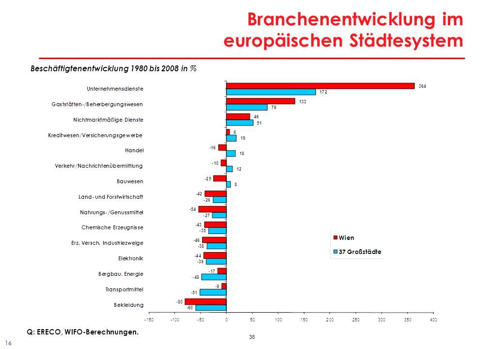 36 Branchenentwicklung im europäischen Städtesystem Beschäftigtenentwicklung 1980 bis 2008 in % Q: ERECO, WIFO-Berechnungen. 16