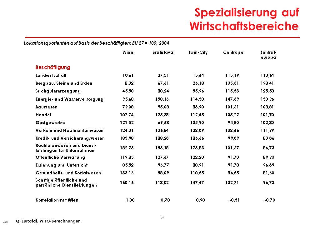 37 Spezialisierung auf Wirtschaftsbereiche 450 Lokationsquotienten auf Basis der Beschäftigten; EU 27 = 100; 2004 Q: Eurostat, WIFO-Berechnungen.