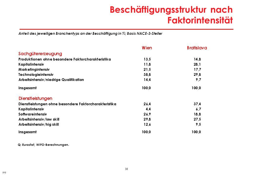38 Beschäftigungsstruktur nach Faktorintensität 598 Anteil des jeweiligen Branchentyps an der Beschäftigung in %; Basis NACE-3-Steller Q: Eurostat, WI