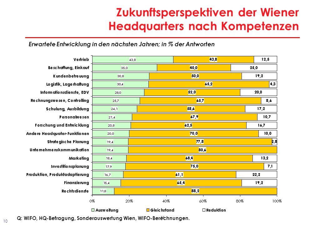44 Zukunftsperspektiven der Wiener Headquarters nach Kompetenzen Erwartete Entwicklung in den nächsten Jahren; in % der Antworten Q: WIFO, HQ-Befragun