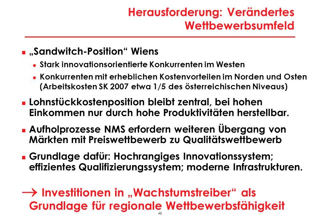 46 Herausforderung: Verändertes Wettbewerbsumfeld Sandwitch-Position Wiens Stark innovationsorientierte Konkurrenten im Westen Konkurrenten mit erhebl