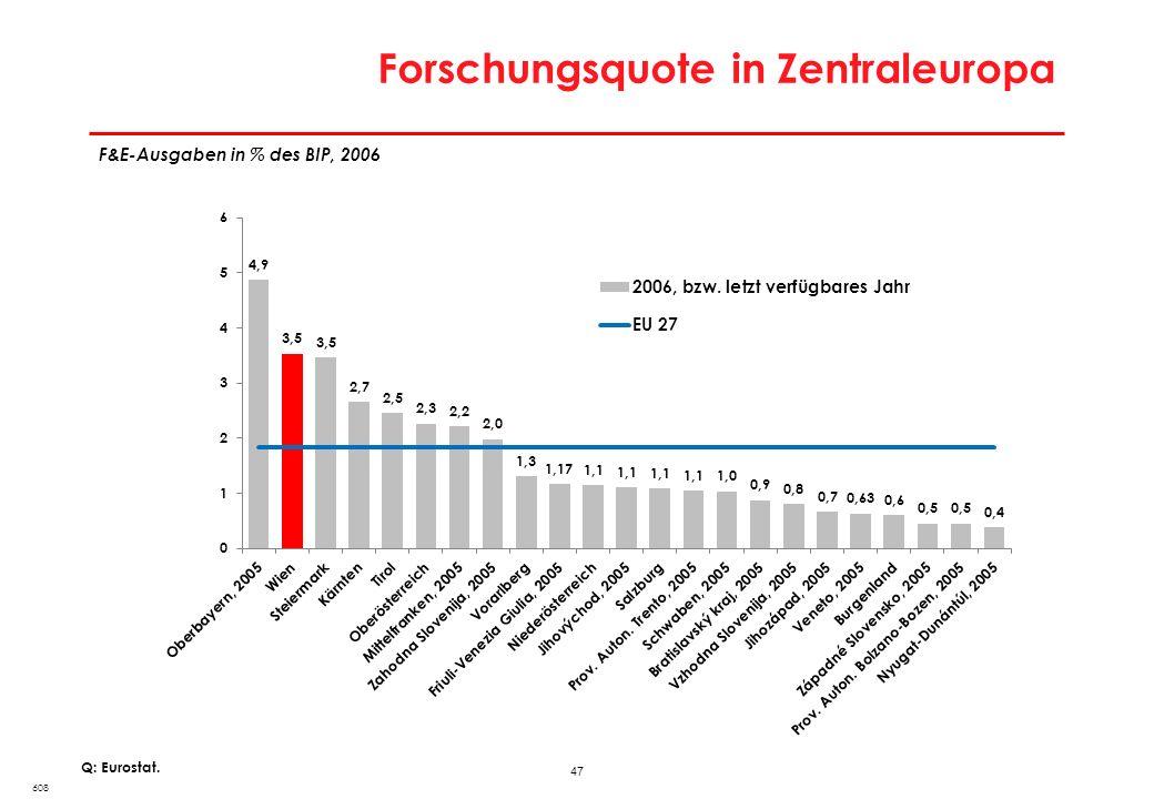 47 Forschungsquote in Zentraleuropa 608 Q: Eurostat. F&E-Ausgaben in % des BIP, 2006