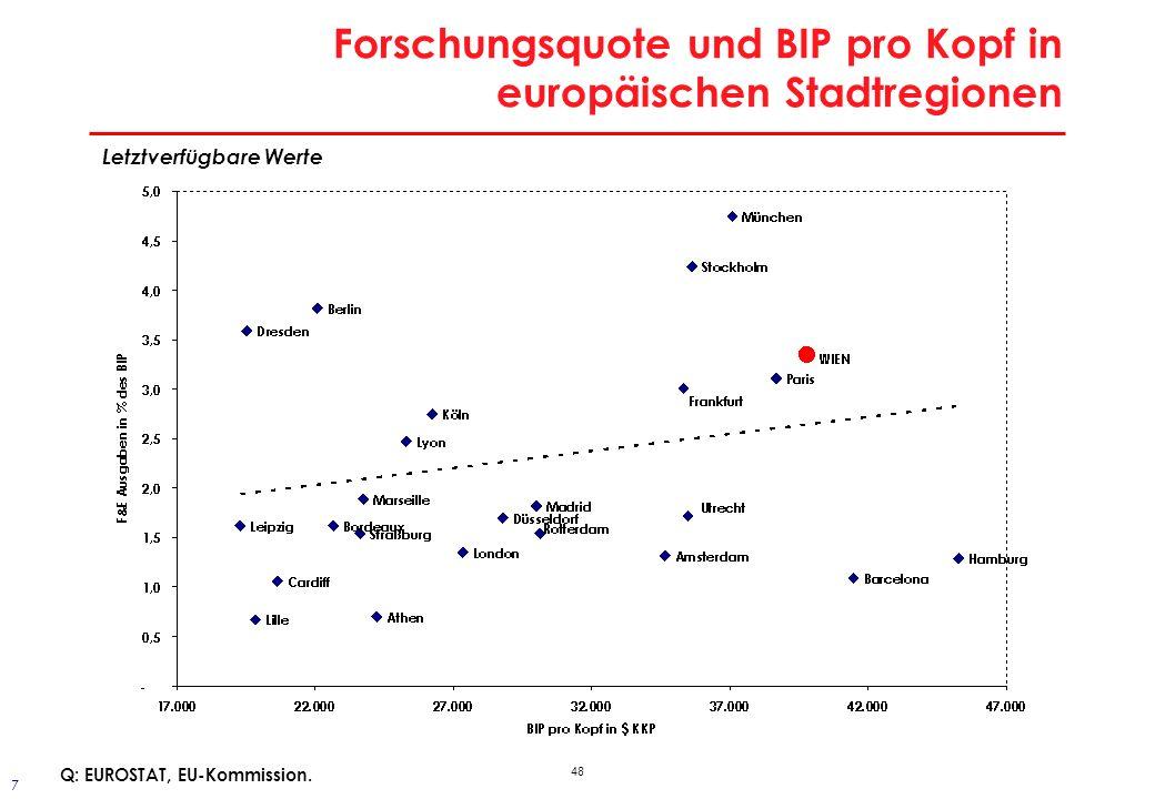 48 Forschungsquote und BIP pro Kopf in europäischen Stadtregionen Letztverfügbare Werte Q: EUROSTAT, EU-Kommission. 7