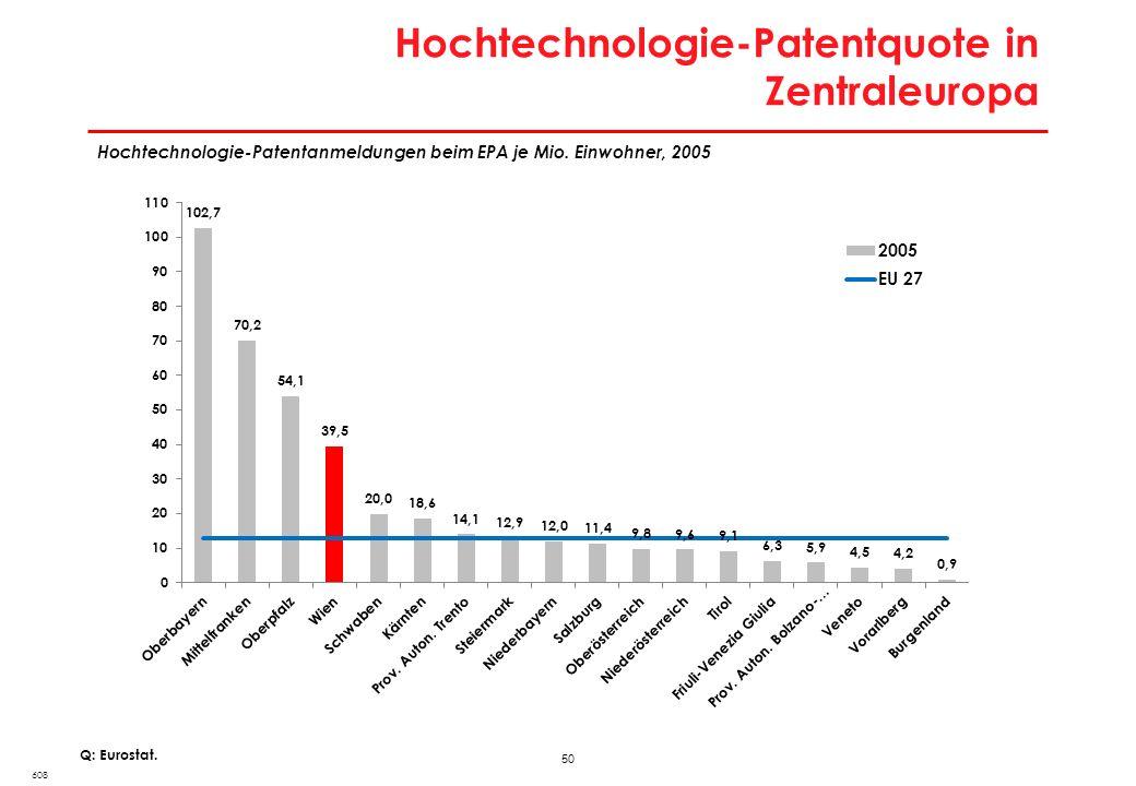 50 Hochtechnologie-Patentquote in Zentraleuropa 608 Q: Eurostat. Hochtechnologie-Patentanmeldungen beim EPA je Mio. Einwohner, 2005