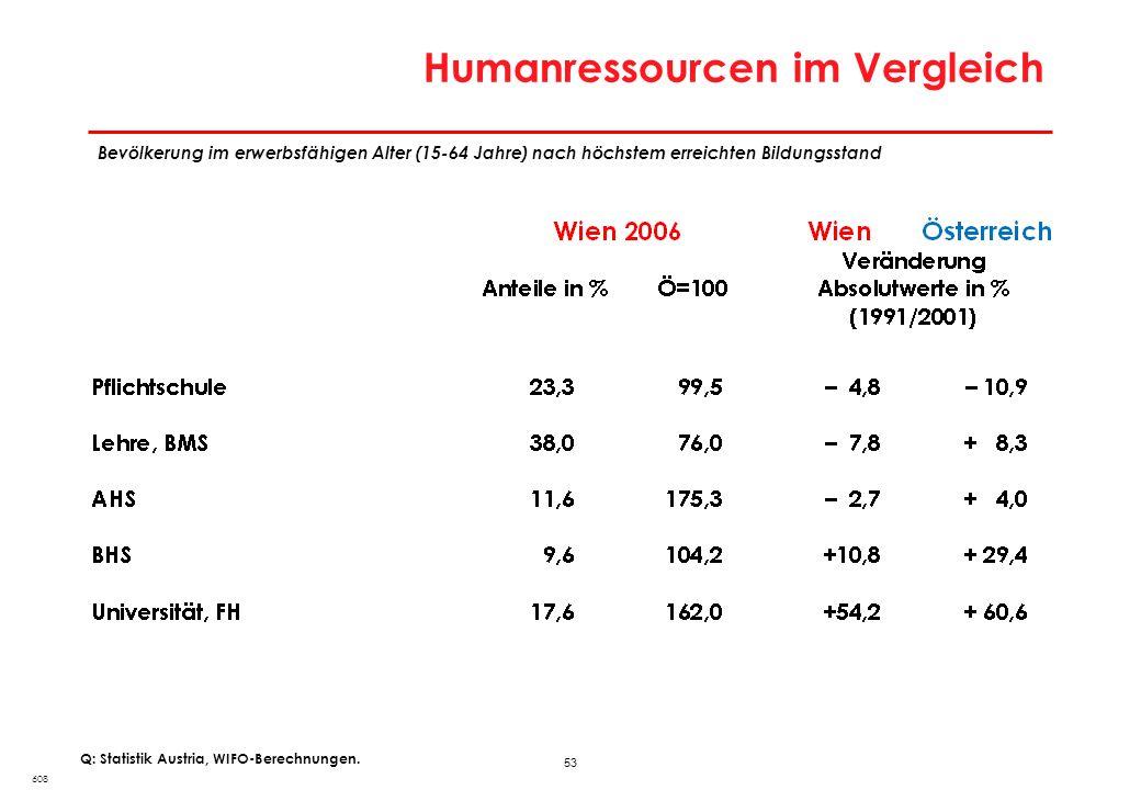 53 Humanressourcen im Vergleich 608 Q: Statistik Austria, WIFO-Berechnungen. Bevölkerung im erwerbsfähigen Alter (15-64 Jahre) nach höchstem erreichte