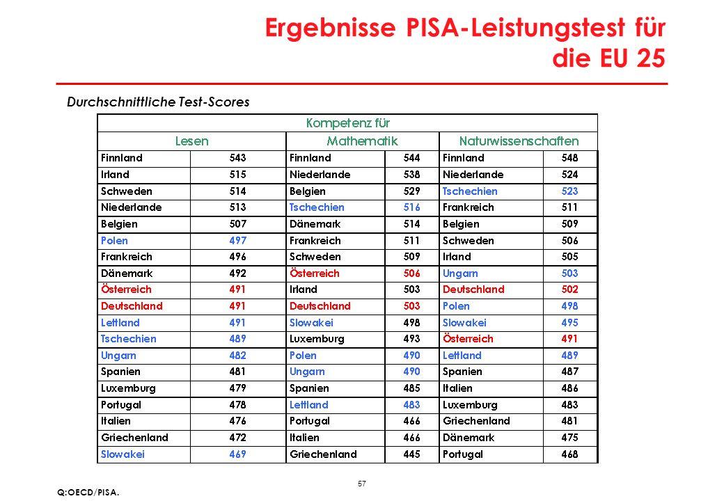 57 Ergebnisse PISA-Leistungstest für die EU 25 Q:OECD/PISA. Durchschnittliche Test-Scores