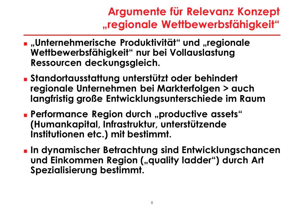 6 Argumente für Relevanz Konzept regionale Wettbewerbsfähigkeit Unternehmerische Produktivität und regionale Wettbewerbsfähigkeit nur bei Vollauslastu