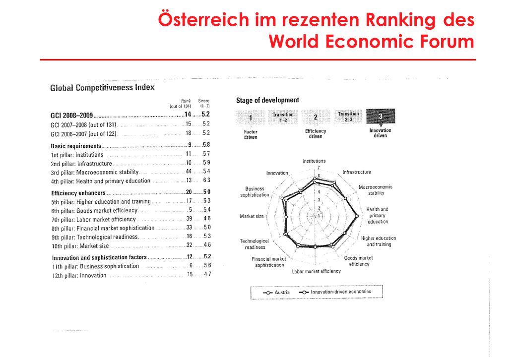 7 Österreich im rezenten Ranking des World Economic Forum