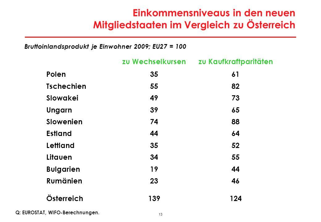 13 Einkommensniveaus in den neuen Mitgliedstaaten im Vergleich zu Österreich Q: EUROSTAT, WIFO-Berechnungen. Bruttoinlandsprodukt je Einwohner 2009; E