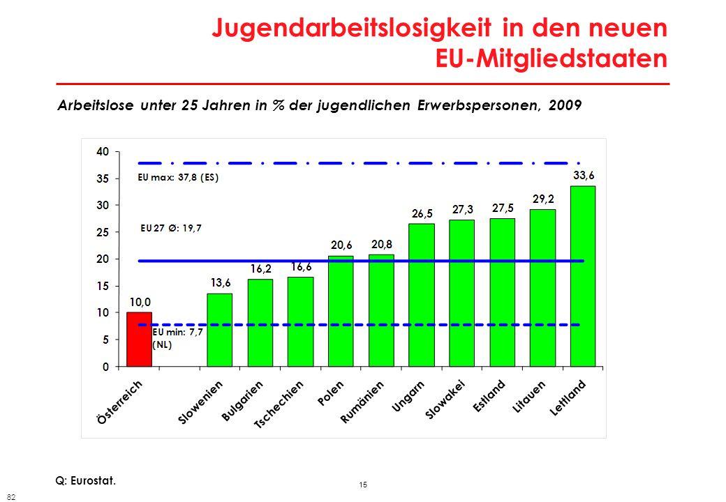 15 Jugendarbeitslosigkeit in den neuen EU-Mitgliedstaaten Q: Eurostat. Arbeitslose unter 25 Jahren in % der jugendlichen Erwerbspersonen, 2009 82