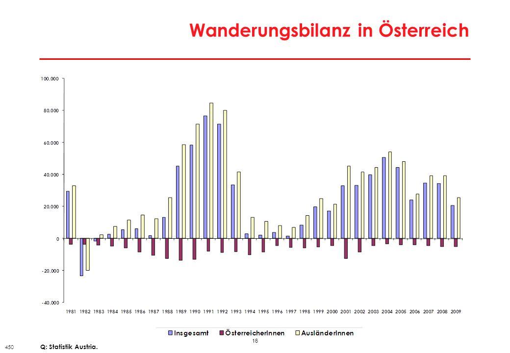 16 Wanderungsbilanz in Österreich 450 Q: Statistik Austria.
