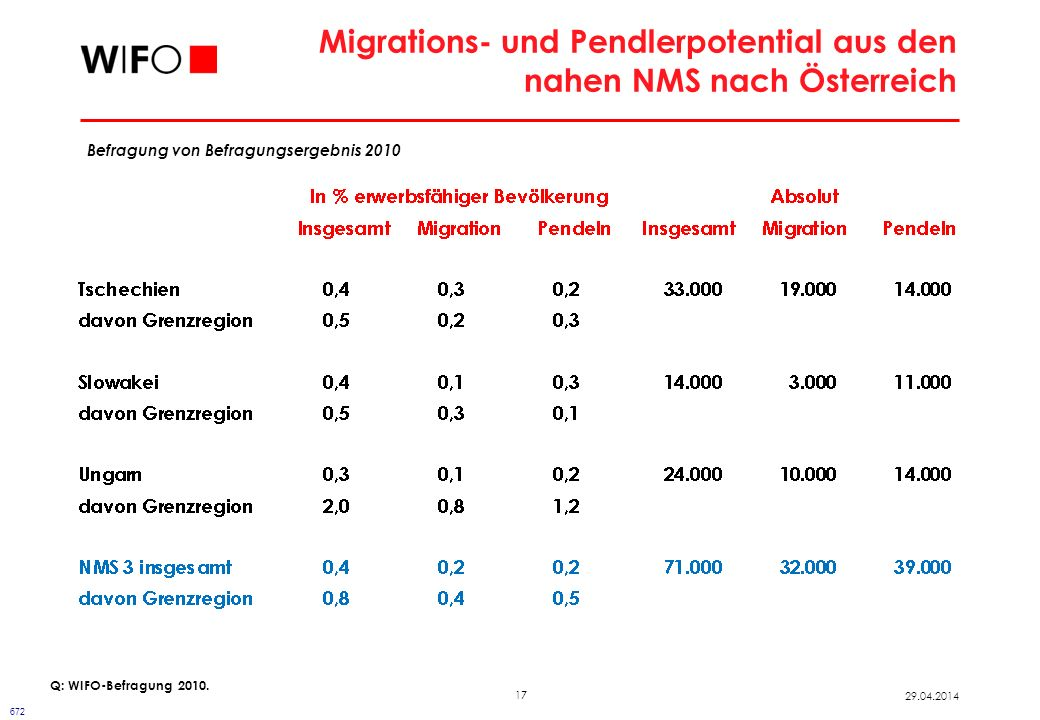 17 29.04.2014 Migrations- und Pendlerpotential aus den nahen NMS nach Österreich Q: WIFO-Befragung 2010. 672 Befragung von Befragungsergebnis 2010