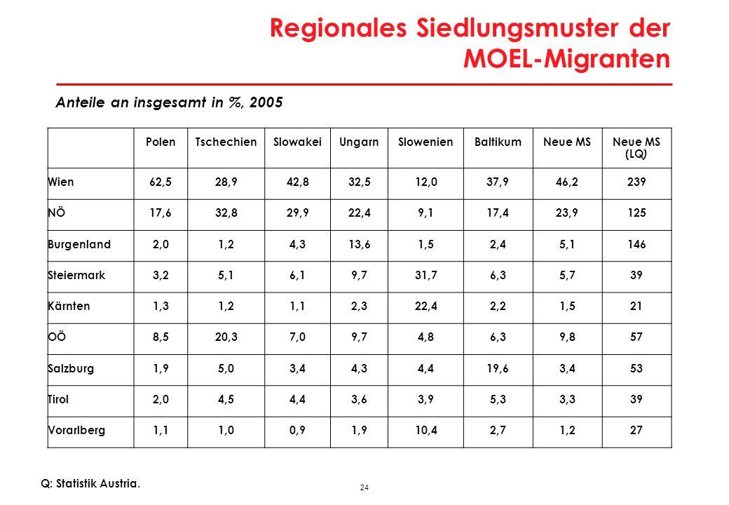 24 Regionales Siedlungsmuster der MOEL-Migranten PolenTschechienSlowakeiUngarnSlowenienBaltikumNeue MSNeue MS (LQ ) Wien62,528,942,832,512,037,946,223