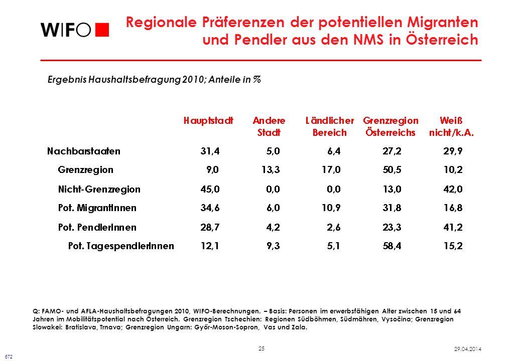 25 29.04.2014 Regionale Präferenzen der potentiellen Migranten und Pendler aus den NMS in Österreich 672 Ergebnis Haushaltsbefragung 2010; Anteile in % Q: FAMO- und AFLA-Haushaltsbefragungen 2010, WIFO-Berechnungen.