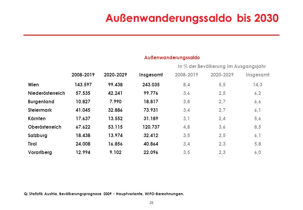 26 Außenwanderungssaldo bis 2030 Q: Statistik Austria, Bevölkerungsprognose 2009 - Hauptvariante, WIFO-Berechnungen. Außenwanderungssaldo In % der Bev