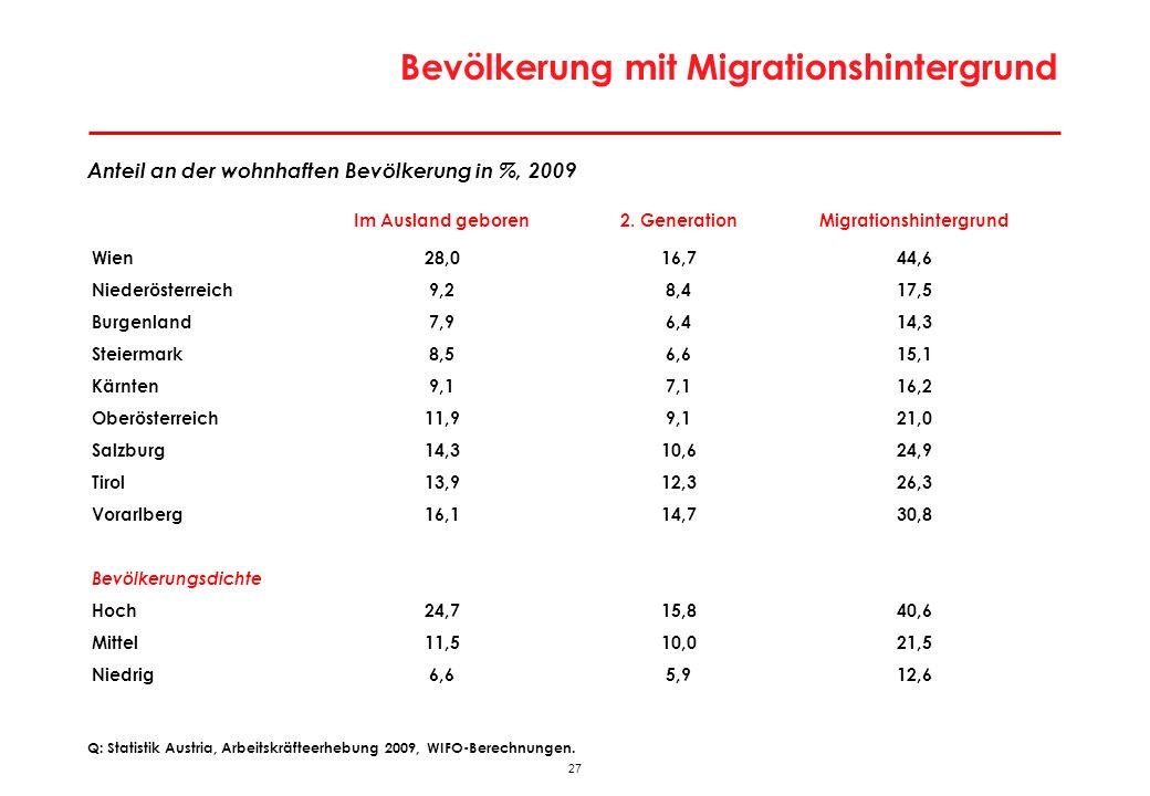 27 Bevölkerung mit Migrationshintergrund Anteil an der wohnhaften Bevölkerung in %, 2009 Im Ausland geboren2. GenerationMigrationshintergrund Wien28,0