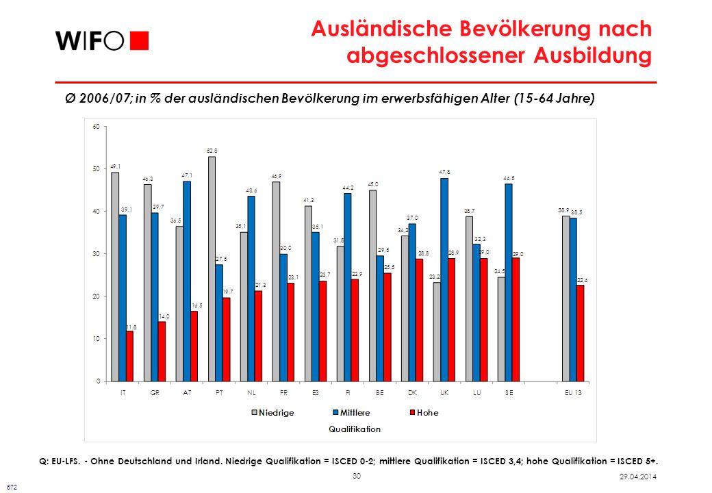30 29.04.2014 Ausländische Bevölkerung nach abgeschlossener Ausbildung 672 Ø 2006/07; in % der ausländischen Bevölkerung im erwerbsfähigen Alter (15-64 Jahre) Q: EU-LFS.