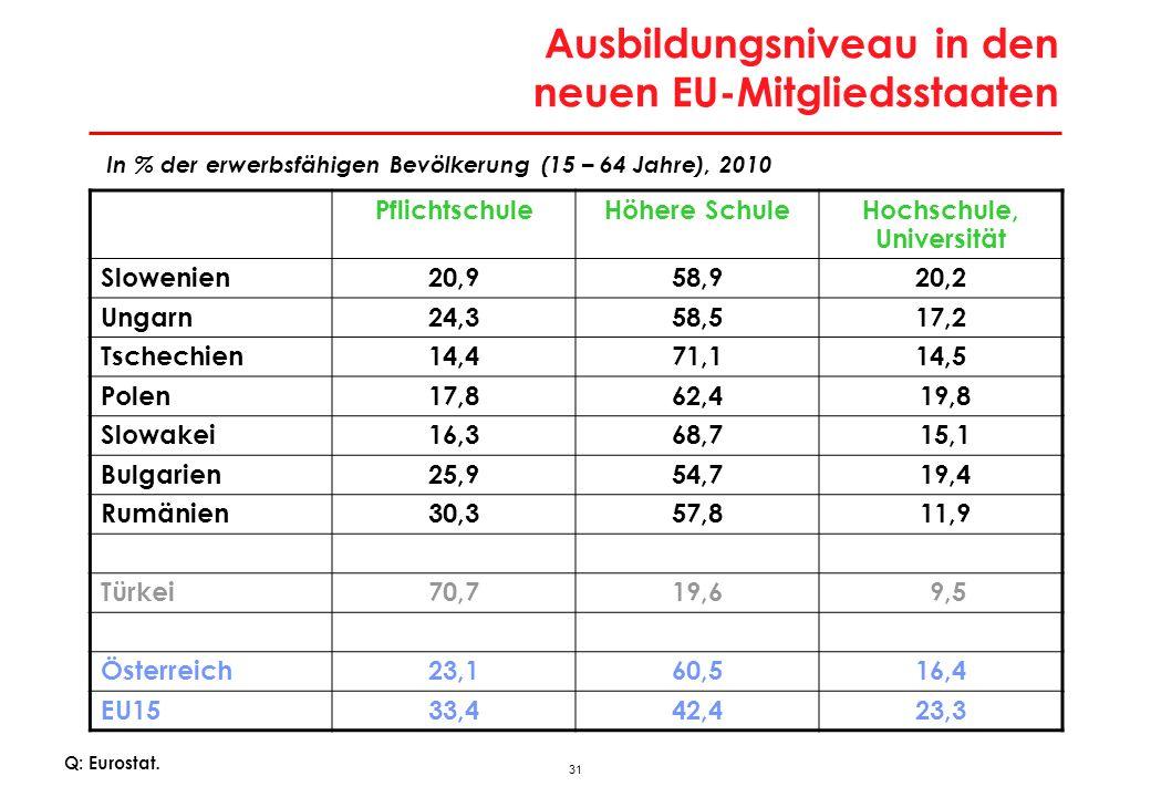 31 Ausbildungsniveau in den neuen EU-Mitgliedsstaaten Q: Eurostat. PflichtschuleHöhere SchuleHochschule, Universität Slowenien20,958,920,2 Ungarn24,35