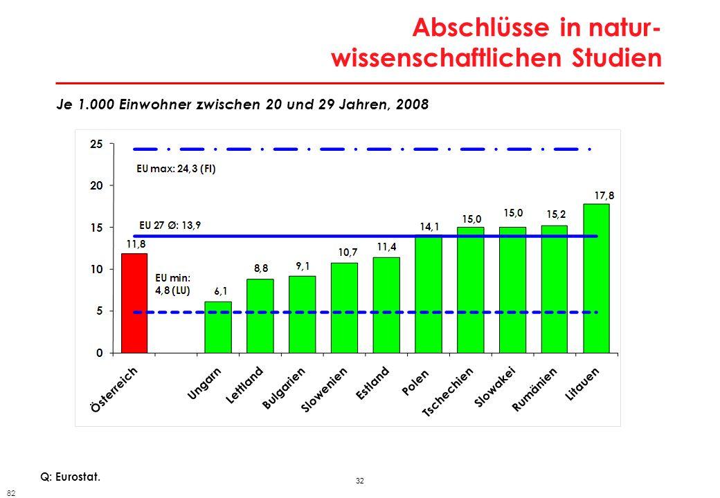 32 Abschlüsse in natur- wissenschaftlichen Studien Q: Eurostat. Je 1.000 Einwohner zwischen 20 und 29 Jahren, 2008 82