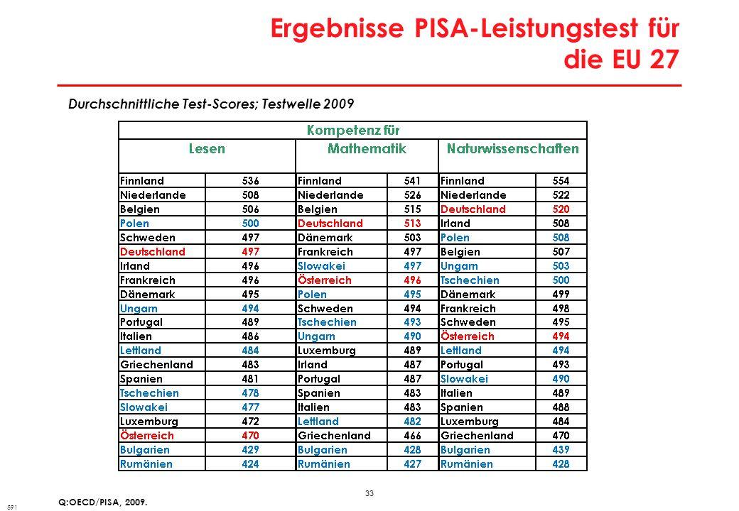33 Ergebnisse PISA-Leistungstest für die EU 27 Q:OECD/PISA, 2009. Durchschnittliche Test-Scores; Testwelle 2009 591