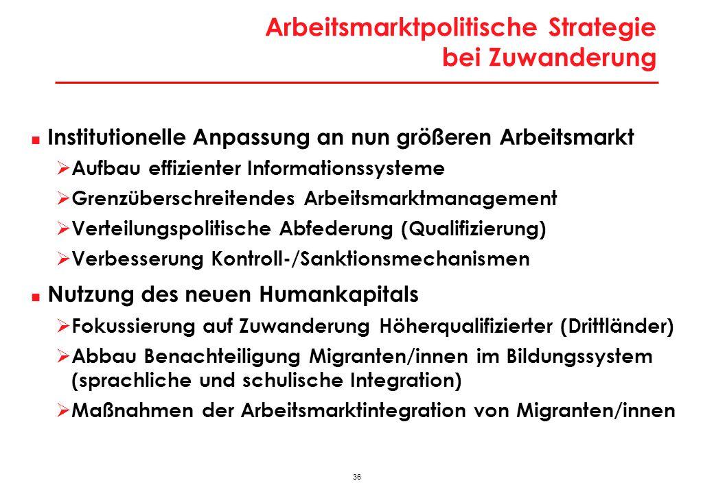 36 Arbeitsmarktpolitische Strategie bei Zuwanderung Institutionelle Anpassung an nun größeren Arbeitsmarkt Aufbau effizienter Informationssysteme Gren