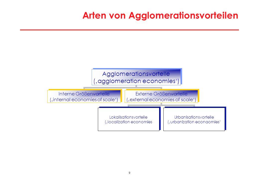 9 Arten von Agglomerationsvorteilen Agglomerationsvorteile (agglomeration economies) Interne Größenvorteile (internal economies of scale) Externe Größ