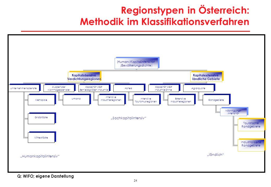 24 Regionstypen in Österreich: Methodik im Klassifikationsverfahren (Human- )Kapitalintensität (Bevölkerungsdichte) Kapitalintensive Verdichtungsregio