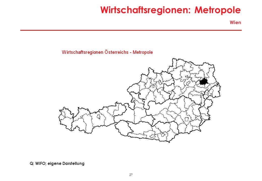 27 Wirtschaftsregionen: Metropole Wien Q: WIFO; eigene Darstellung