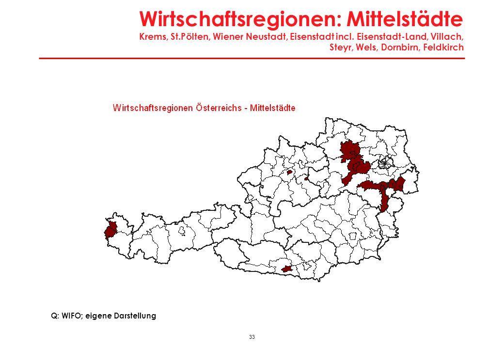 33 Wirtschaftsregionen: Mittelstädte Krems, St.Pölten, Wiener Neustadt, Eisenstadt incl. Eisenstadt-Land, Villach, Steyr, Wels, Dornbirn, Feldkirch Q: