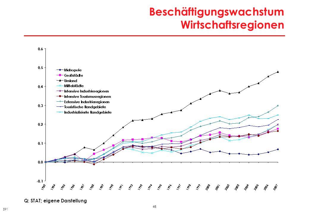 45 Beschäftigungswachstum Wirtschaftsregionen 591 Q: STAT; eigene Darstellung