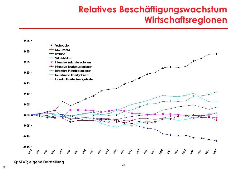 46 Relatives Beschäftigungswachstum Wirtschaftsregionen 591 Q: STAT; eigene Darstellung