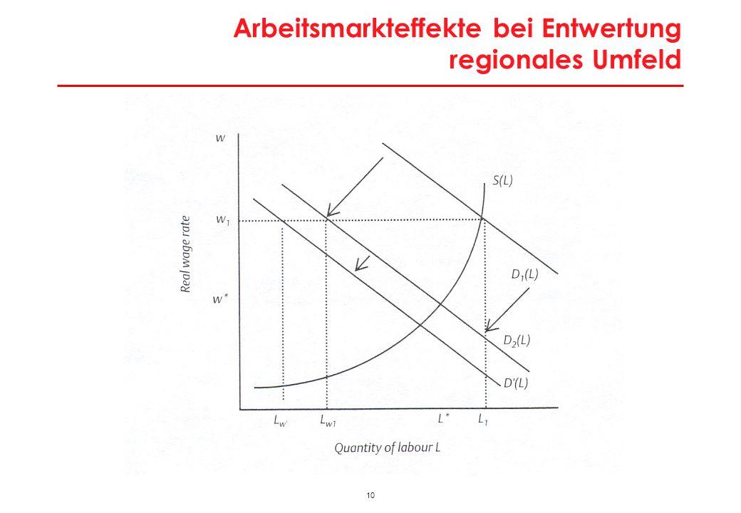 10 Arbeitsmarkteffekte bei Entwertung regionales Umfeld