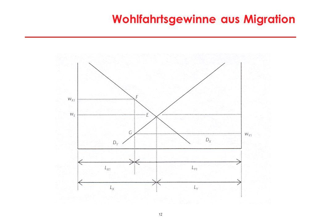 13 Lohnniveau in den neuen Mitgliedsstaaten im Vergleich zu Österreich Q: WIIW, WIFO-Berechnungen.