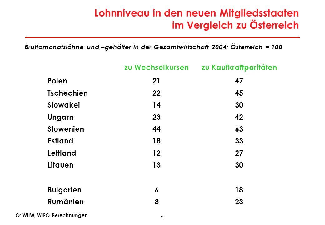 13 Lohnniveau in den neuen Mitgliedsstaaten im Vergleich zu Österreich Q: WIIW, WIFO-Berechnungen. Bruttomonatslöhne und –gehälter in der Gesamtwirtsc