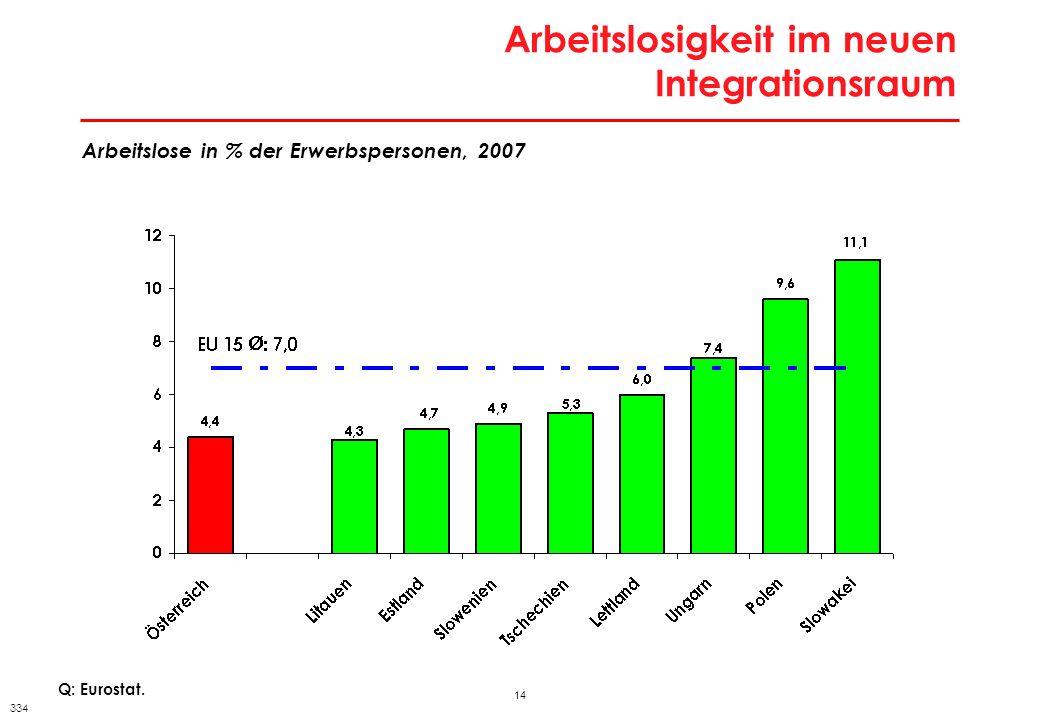 14 Arbeitslosigkeit im neuen Integrationsraum Q: Eurostat. Arbeitslose in % der Erwerbspersonen, 2007 334