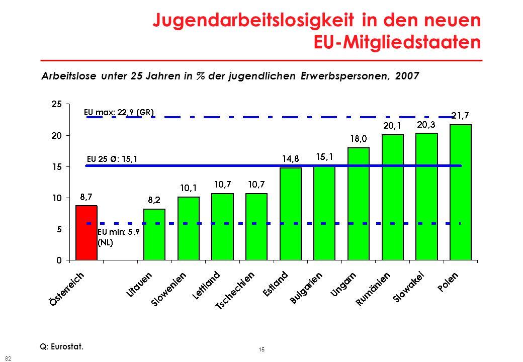 15 Jugendarbeitslosigkeit in den neuen EU-Mitgliedstaaten Q: Eurostat. Arbeitslose unter 25 Jahren in % der jugendlichen Erwerbspersonen, 2007 82