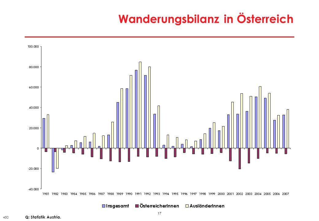 17 Wanderungsbilanz in Österreich 450 Q: Statistik Austria.