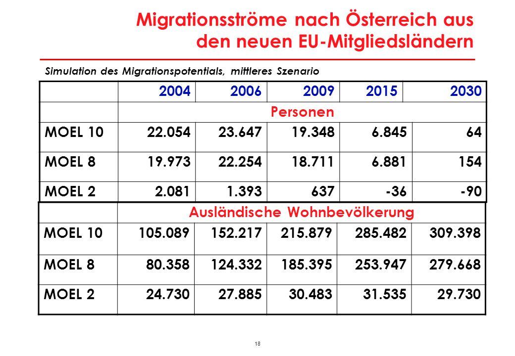 18 Migrationsströme nach Österreich aus den neuen EU-Mitgliedsländern 20042006200920152030 Personen MOEL 1022.05423.64719.3486.84564 MOEL 819.97322.25