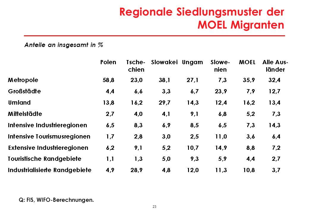 23 Regionale Siedlungsmuster der MOEL Migranten Q: FIS, WIFO-Berechnungen. Anteile an insgesamt in %