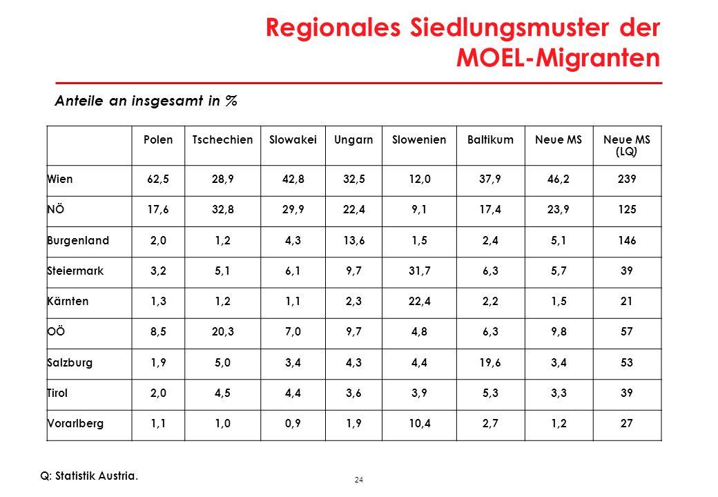 25 Annahmen für Pendlerprognose 1.Maximale Pendlerzeit beträgt 90 Minuten in eine Richtung 2.Löhne in den MOEL wachsen um 2,2 Prozent- punkte rascher als in Österreich 3.Grenzüberschreitendes Pendeln ist weniger attraktiv als Binnenpendeln (3 Varianten)