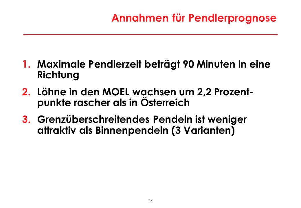 26 Tagespendlerpotential bei Übergangsfrist bis 2009 Q: WIFO-Berechnungen.