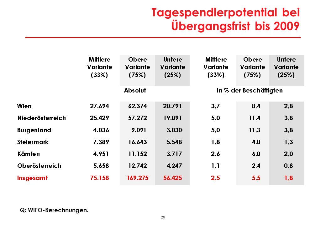 27 Zuwanderungspotential nach Österreich und Wien Übergangsfristen bis 2006, 2009, 2011 Q: Brücker – Huber, 2003, WIFO-Berechnungen.