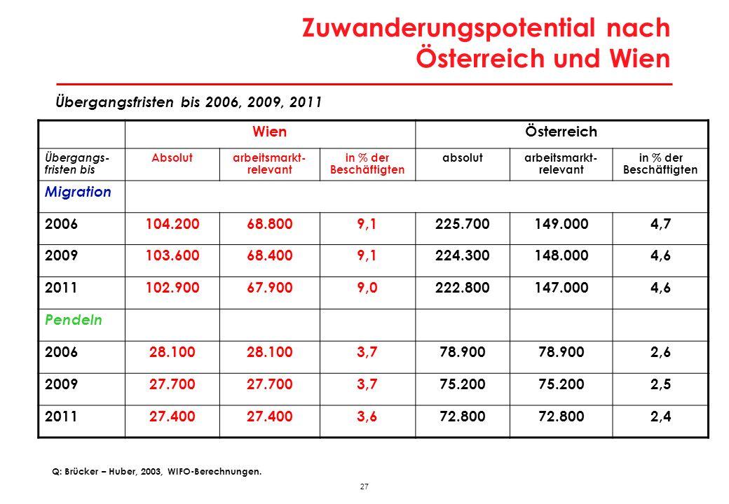 27 Zuwanderungspotential nach Österreich und Wien Übergangsfristen bis 2006, 2009, 2011 Q: Brücker – Huber, 2003, WIFO-Berechnungen. WienÖsterreich Üb