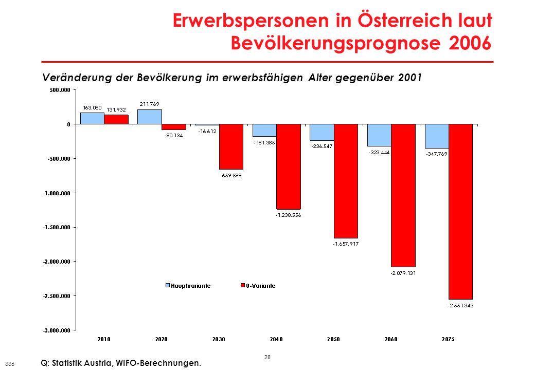 29 Bevölkerung nach höchster abgeschlossener Ausbildung Anteile an insgesamt in % ÖsterreichMOEL 5EUAndere Ausländer Pflichtschule oder weniger 35,647,019,359,6 Lehre bzw.