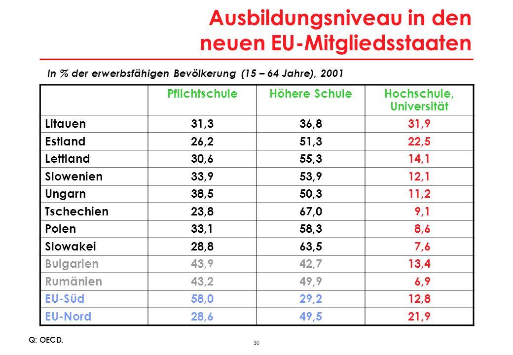 30 Ausbildungsniveau in den neuen EU-Mitgliedsstaaten Q: OECD. PflichtschuleHöhere SchuleHochschule, Universität Litauen31,336,831,9 Estland26,251,322